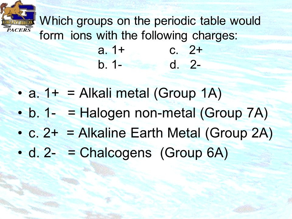 Which groups on the periodic table would form ions with the following charges: a.