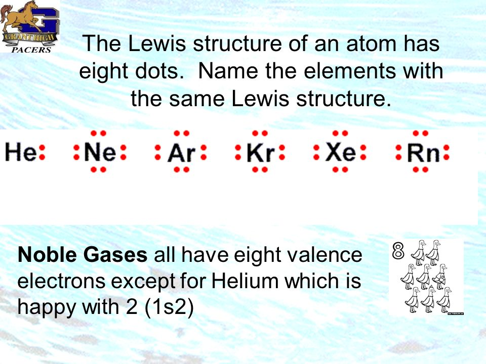 The Lewis structure of an atom has eight dots. Name the elements with the same Lewis structure.