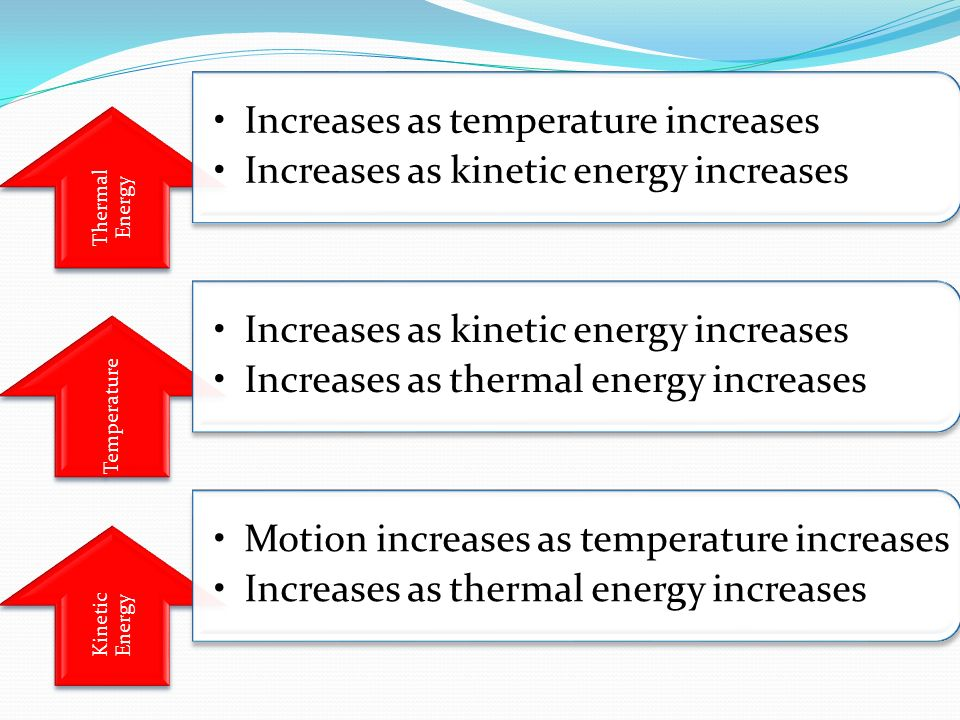 Thermal Energy Increases as temperature increases Increases as kinetic energy increases Temperature Increases as kinetic energy increases Increases as