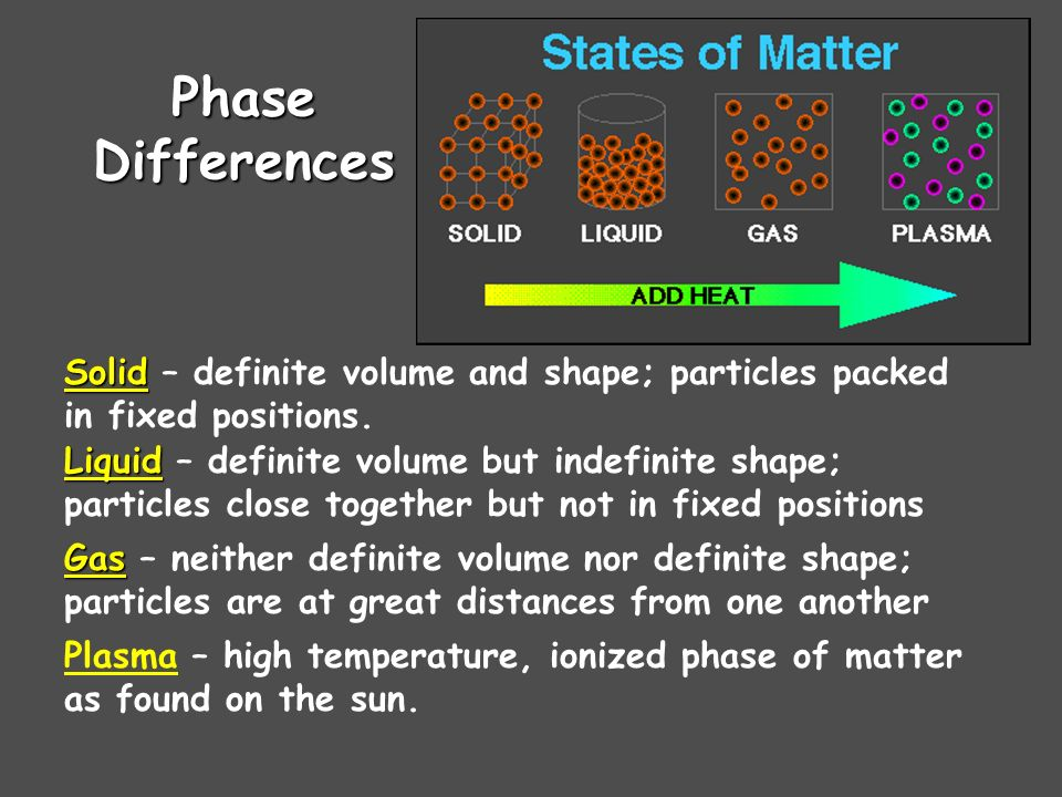 Phase Differences Solid Solid – definite volume and shape; particles packed in fixed positions. Liquid Liquid – definite volume but indefinite shape;