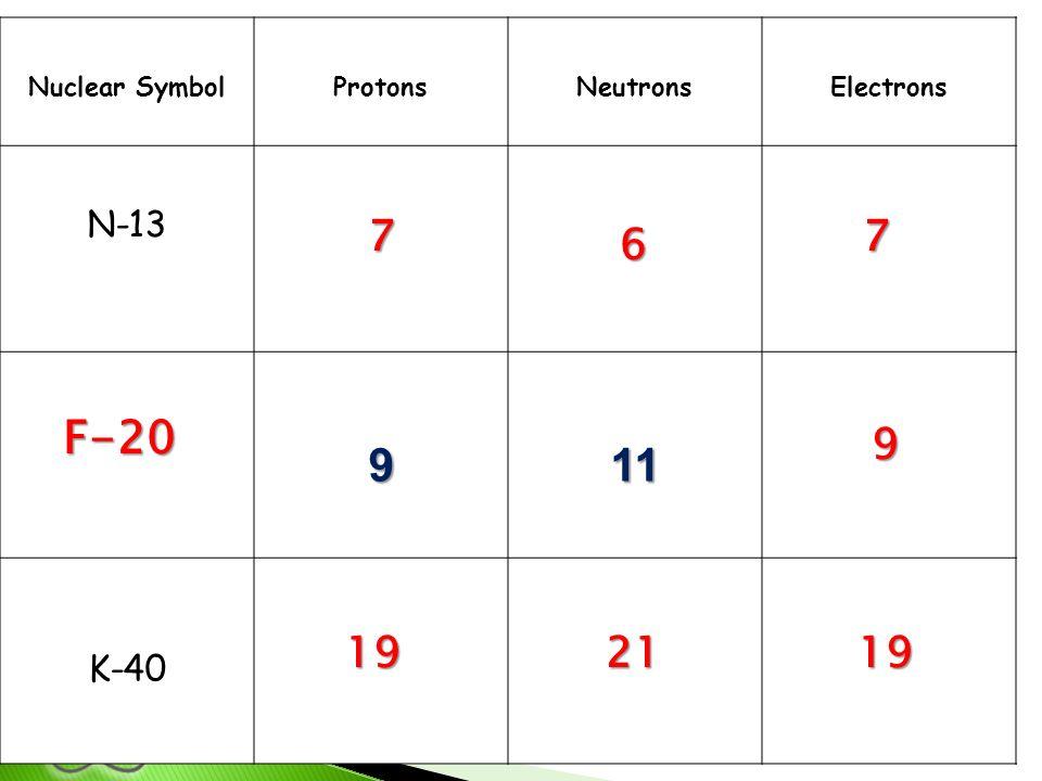 Nuclear SymbolProtonsNeutronsElectrons N-13 911 K-40 77 6 9 192119 F-20