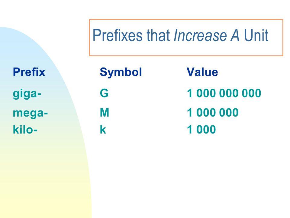 Prefixes that Increase A Unit PrefixSymbolValue giga-G1 000 000 000 mega-M1 000 000 kilo-k1 000
