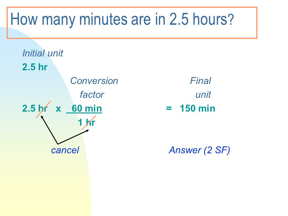 How many minutes are in 2.5 hours ? Initial unit 2.5 hr Conversion Final factor unit 2.5 hr x 60 min = 150 min 1 hr cancel Answer (2 SF)