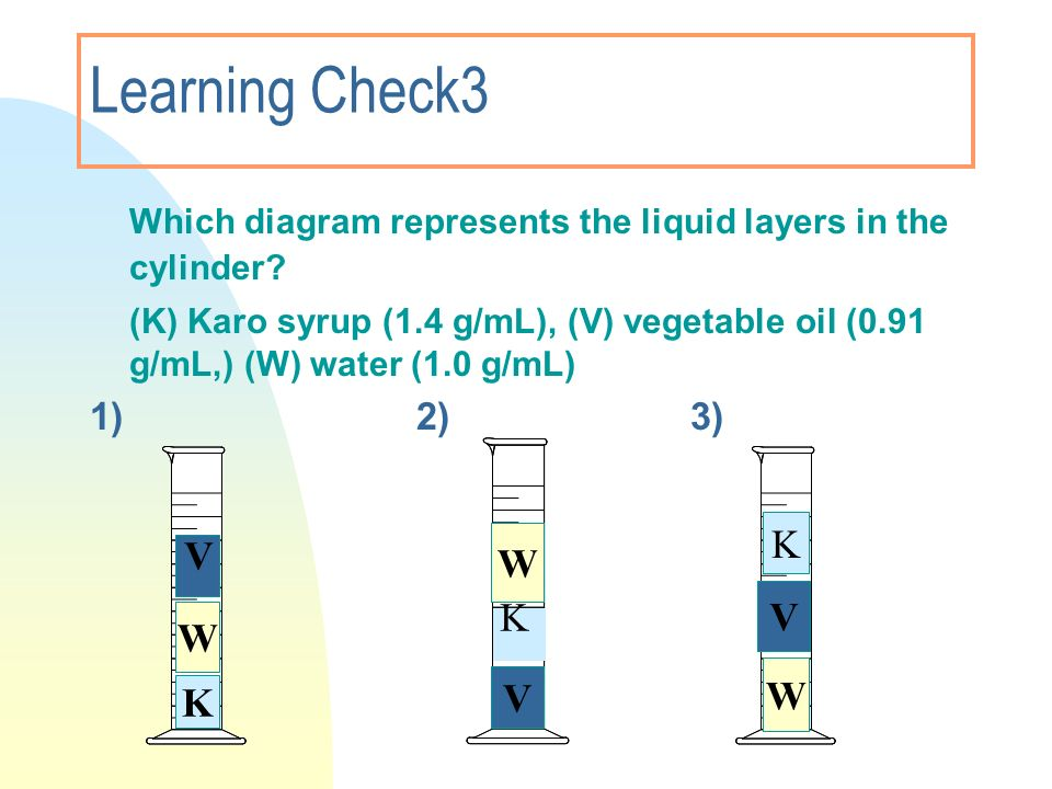 Learning Check3 Which diagram represents the liquid layers in the cylinder? (K) Karo syrup (1.4 g/mL), (V) vegetable oil (0.91 g/mL,) (W) water (1.0 g