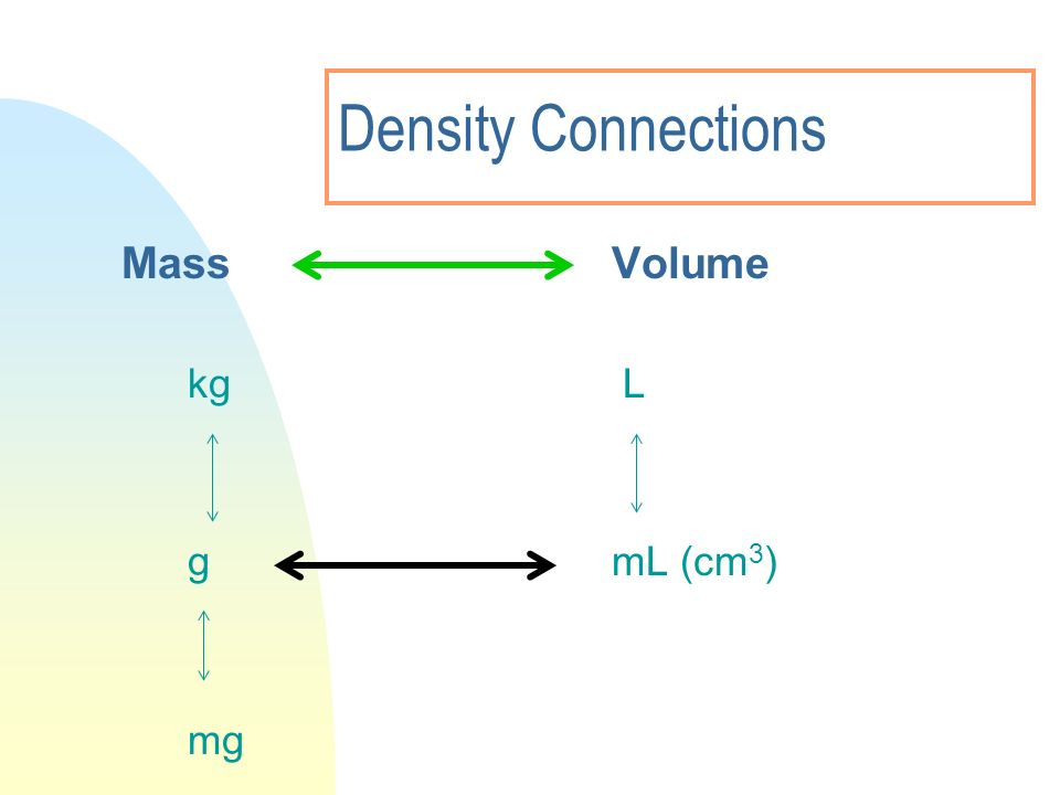Density Connections MassVolume kg L gmL (cm 3 ) mg
