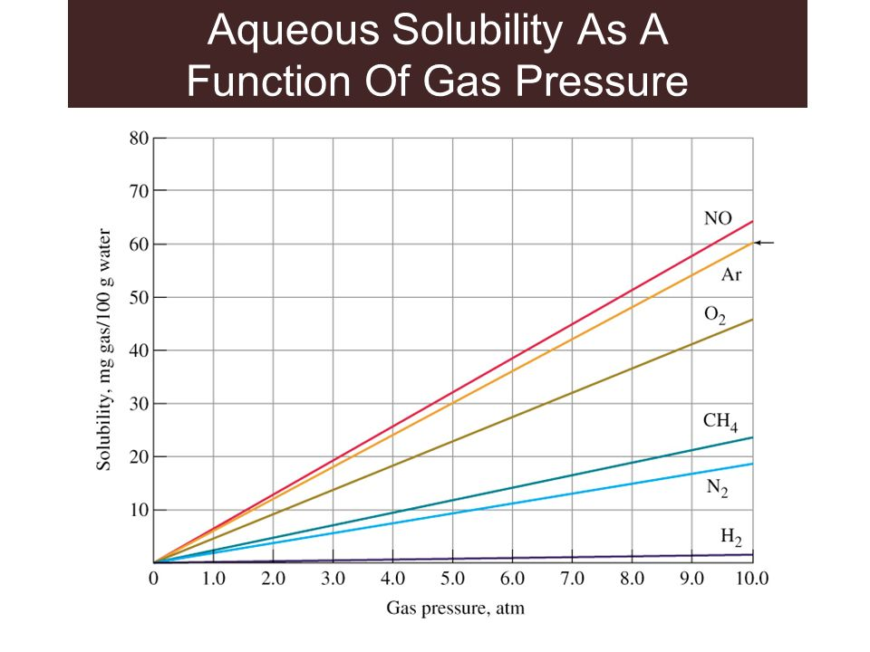 Aqueous Solubility As A Function Of Gas Pressure