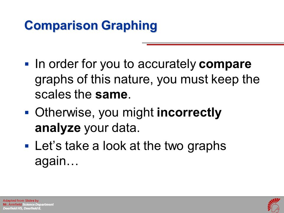 First set of graphs with different scales for each.