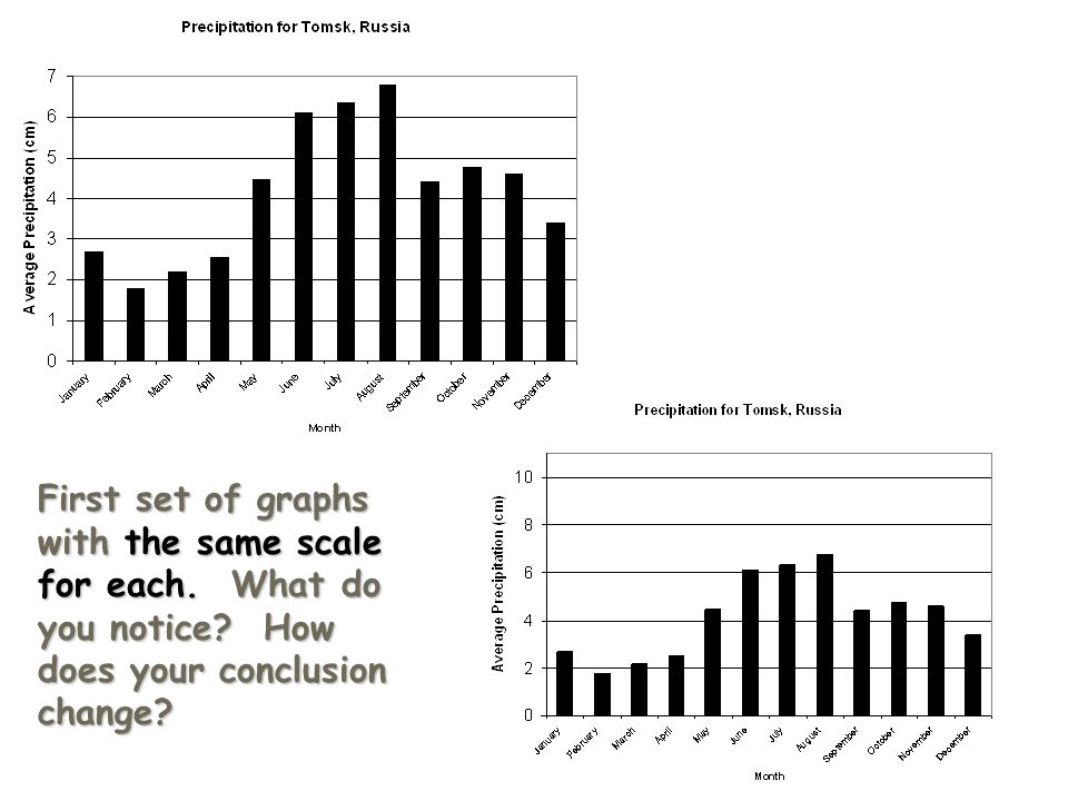 First set of graphs with the same scale for each. What do you notice? How does your conclusion change?