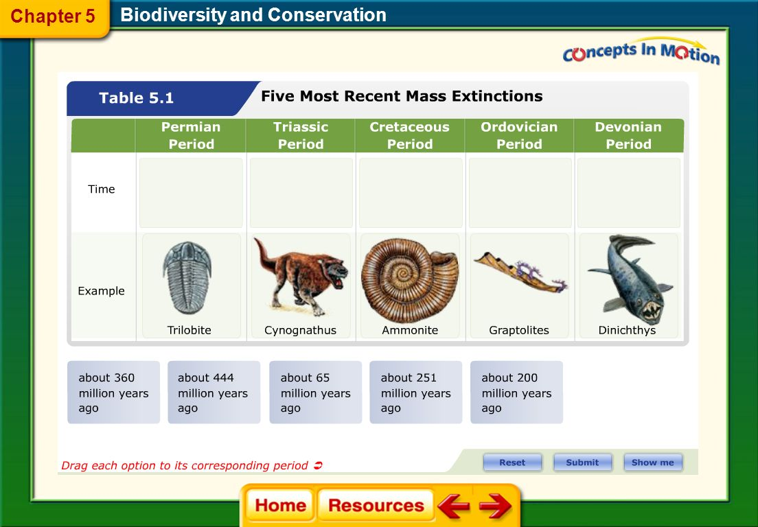 Extinction Rates The gradual process of species becoming extinct is known as background extinction. 5.2 Threats to Biodiversity Biodiversity and Conse