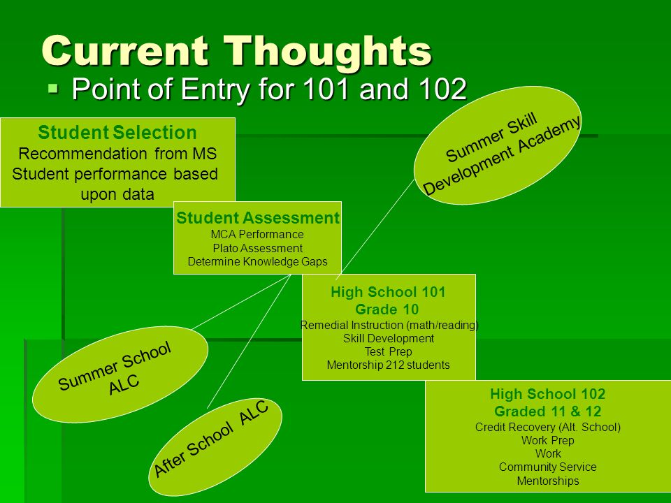 Current Thoughts Point of Entry for 101 and 102 Point of Entry for 101 and 102 Student Selection Recommendation from MS Student performance based upon data Student Assessment MCA Performance Plato Assessment Determine Knowledge Gaps High School 101 Grade 10 Remedial Instruction (math/reading) Skill Development Test Prep Mentorship 212 students High School 102 Graded 11 & 12 Credit Recovery (Alt.