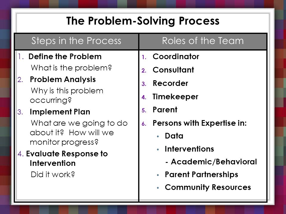 The Problem-Solving Process Steps in the ProcessRoles of the Team 1. Define the Problem What is the problem? 2. Problem Analysis Why is this problem o