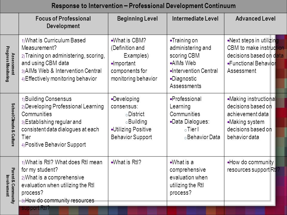 Response to Intervention – Professional Development Continuum Focus of Professional Development Beginning LevelIntermediate LevelAdvanced Level Assess