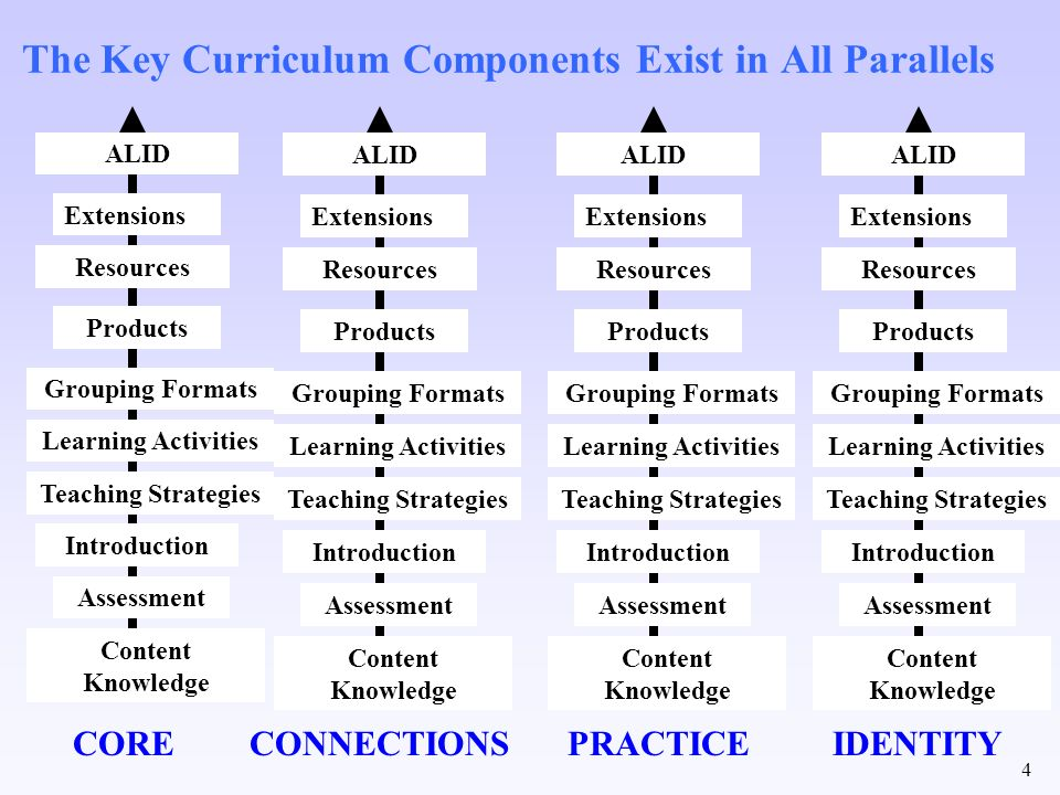 4 The Key Curriculum Components Exist in All Parallels Content Knowledge Assessment Introduction Learning Activities Grouping Formats Products Resourc
