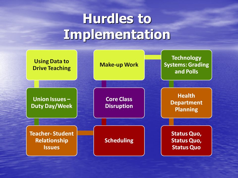 Hurdles to Implementation