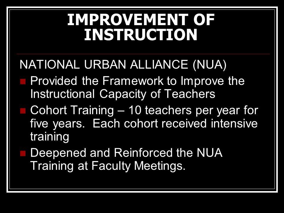 IMPROVEMENT OF INSTRUCTION NATIONAL URBAN ALLIANCE (NUA) Provided the Framework to Improve the Instructional Capacity of Teachers Cohort Training – 10