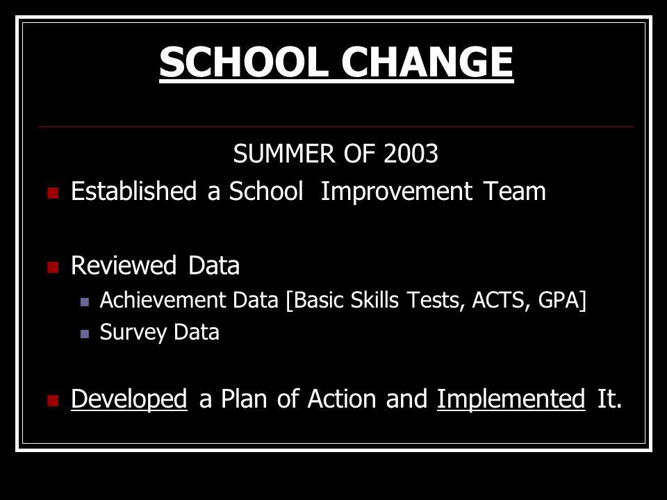 SCHOOL CHANGE SUMMER OF 2003 Established a School Improvement Team Reviewed Data Achievement Data [Basic Skills Tests, ACTS, GPA] Survey Data Develope