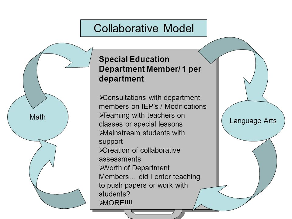 Collaborative Model Math Language Arts Special Education Department Member/ 1 per department Consultations with department members on IEPs / Modifications Teaming with teachers on classes or special lessons Mainstream students with support Creation of collaborative assessments Worth of Department Members… did I enter teaching to push papers or work with students.