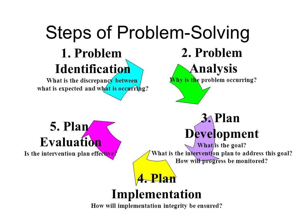 Steps of Problem-Solving 1.