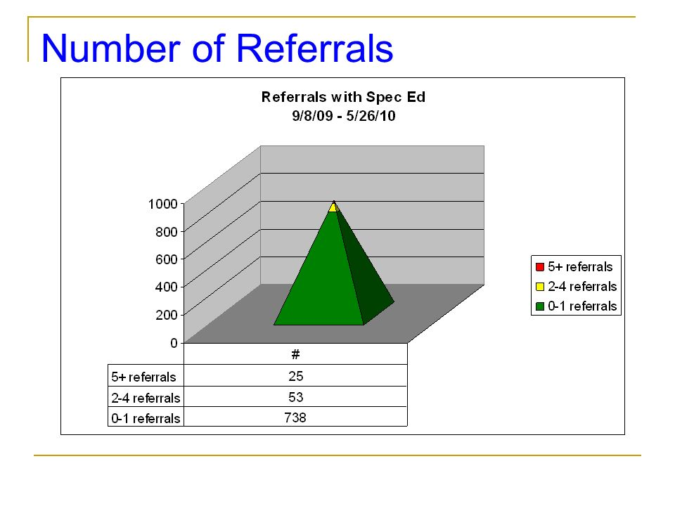 Number of Referrals