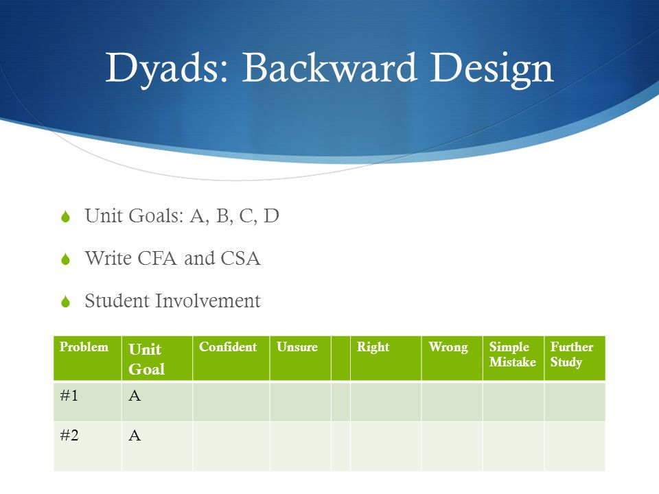 Dyads: Backward Design Unit Goals: A, B, C, D Write CFA and CSA Student Involvement Problem Unit Goal ConfidentUnsureRightWrongSimple Mistake Further