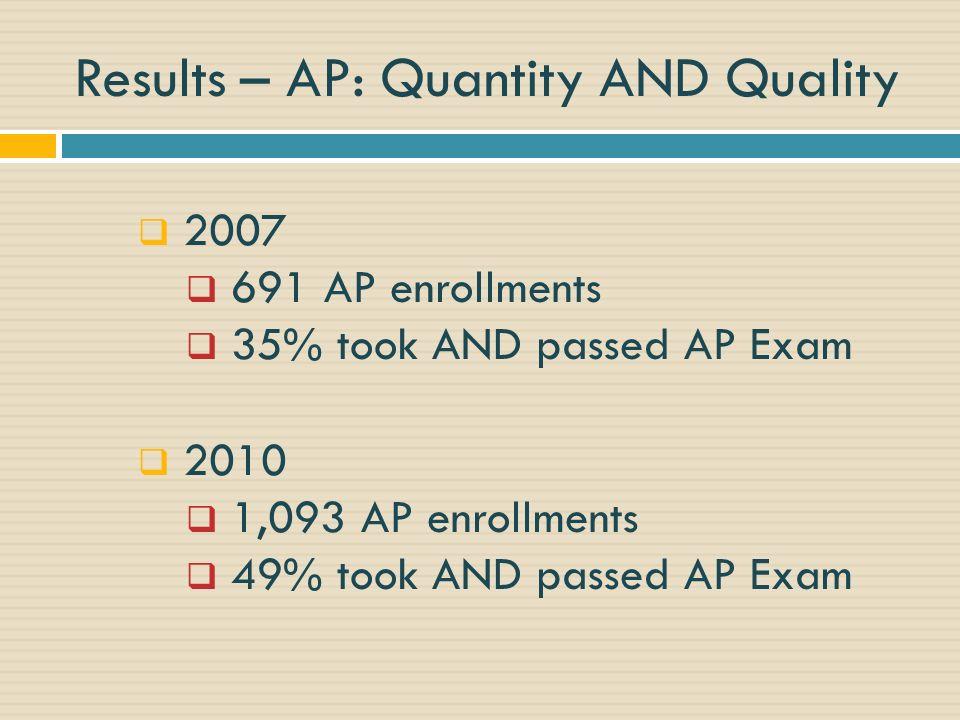 Results – AP: Quantity AND Quality 2007 691 AP enrollments 35% took AND passed AP Exam 2010 1,093 AP enrollments 49% took AND passed AP Exam