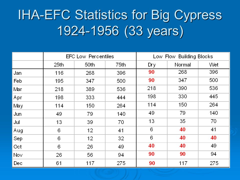 IHA-EFC Statistics for Big Cypress 1924-1956 (33 years)