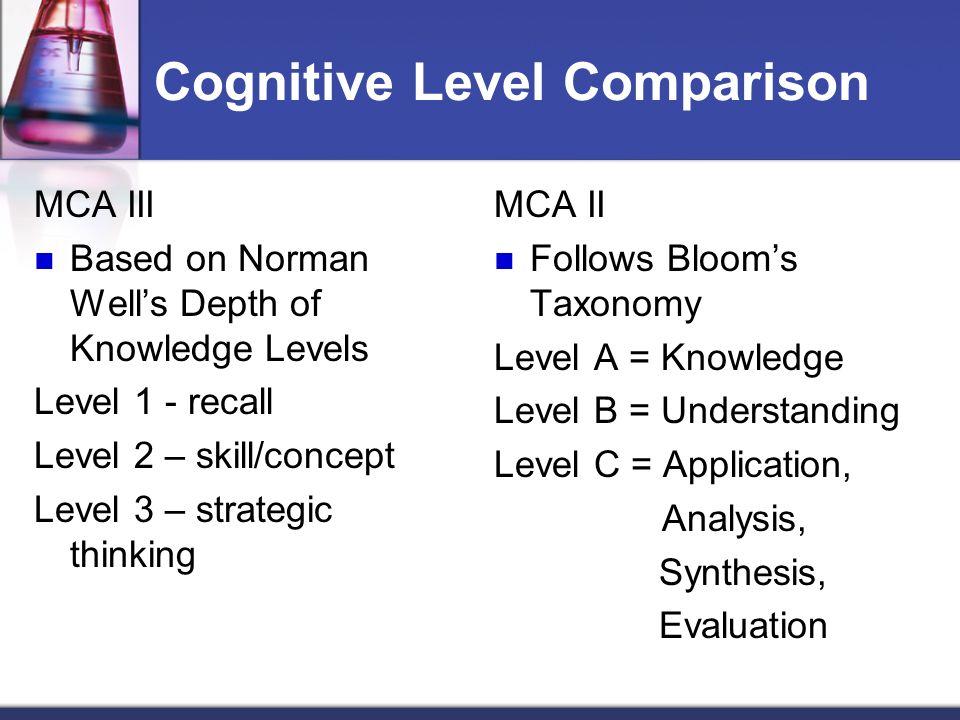 Cognitive Level Comparison MCA III Based on Norman Wells Depth of Knowledge Levels Level 1 - recall Level 2 – skill/concept Level 3 – strategic thinki