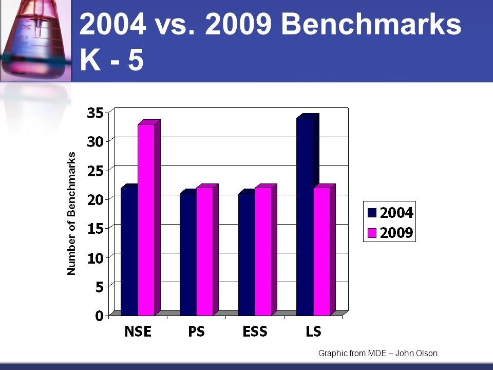2004 vs. 2009 Benchmarks K - 5 Graphic from MDE – John Olson Number of Benchmarks
