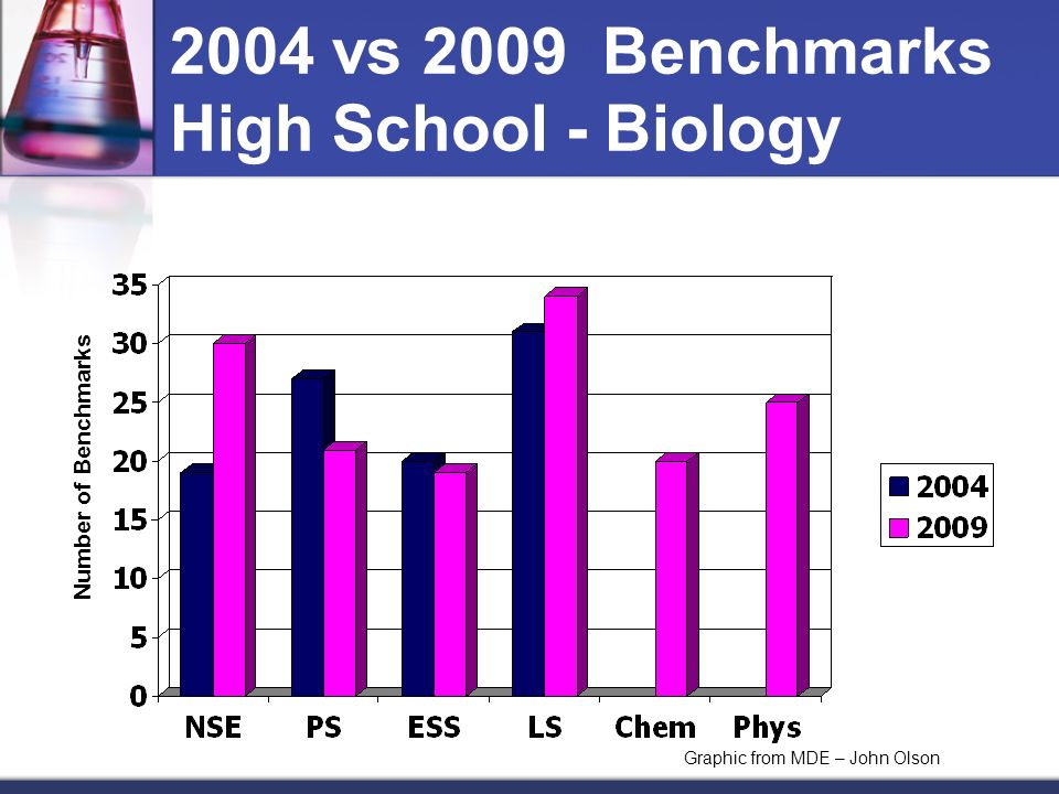 2004 vs 2009 Benchmarks High School - Biology Graphic from MDE – John Olson Number of Benchmarks