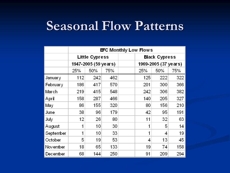 Seasonal Flow Patterns