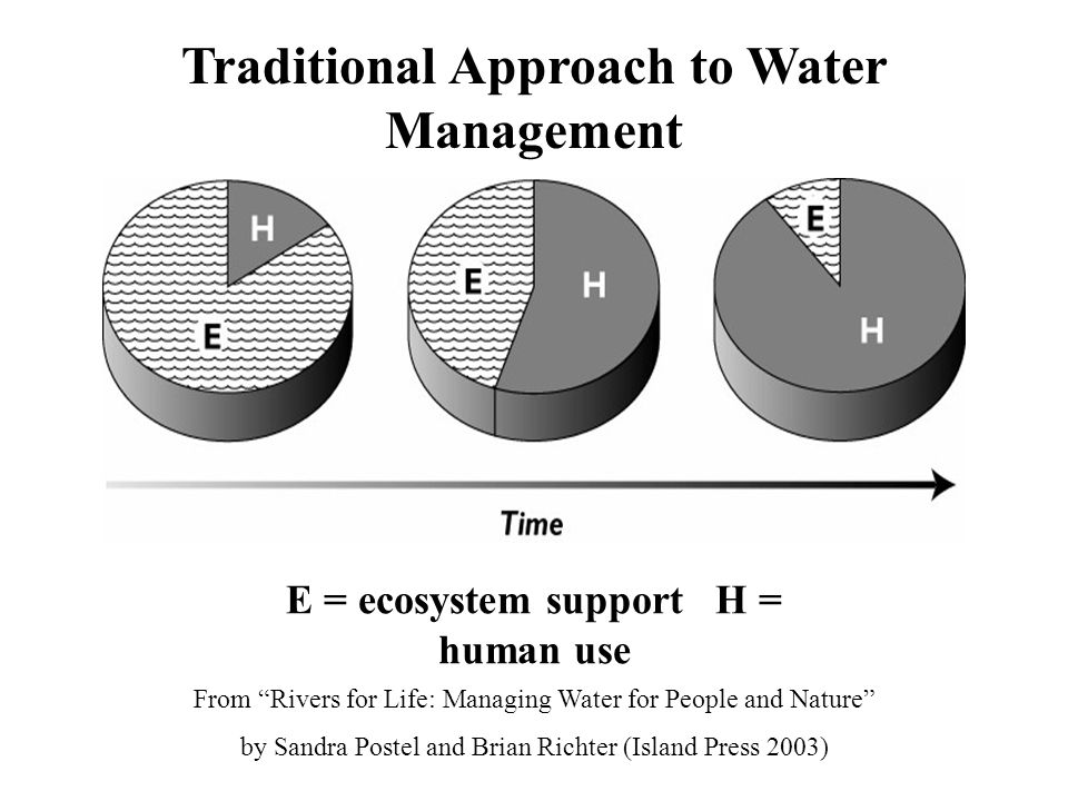 E = ecosystem support H = human use Traditional Approach to Water Management From Rivers for Life: Managing Water for People and Nature by Sandra Postel and Brian Richter (Island Press 2003)