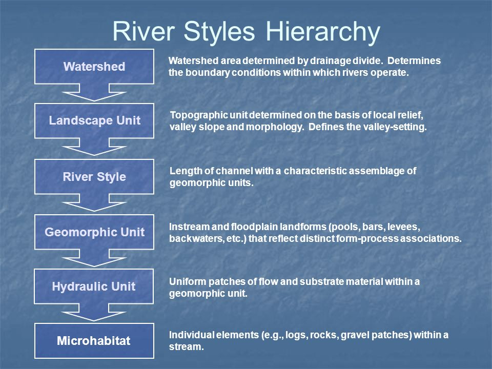 River Styles Hierarchy Watershed Watershed area determined by drainage divide. Determines the boundary conditions within which rivers operate. Geomorp