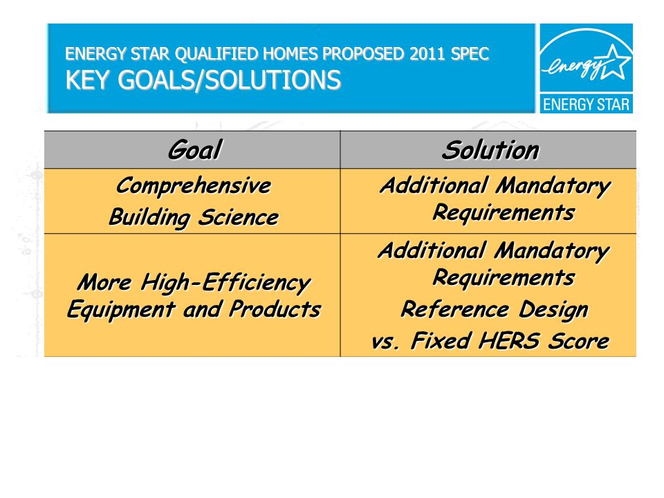 ENERGY STAR QUALIFIED HOMES PROPOSED 2011 SPEC KEY GOALS/SOLUTIONS GoalSolution Comprehensive Building Science Additional Mandatory Requirements Additional Mandatory Requirements More High-Efficiency Equipment and Products Additional Mandatory Requirements Reference Design Reference Design vs.