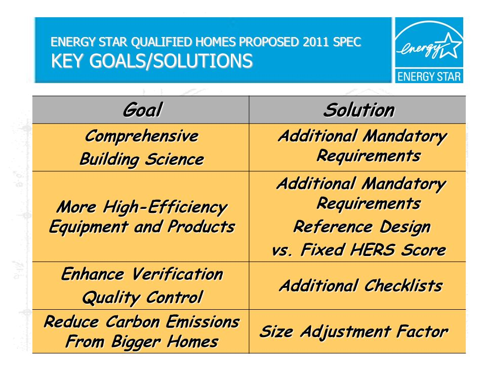 ENERGY STAR QUALIFIED HOMES PROPOSED 2011 SPEC KEY GOALS/SOLUTIONS GoalSolution Comprehensive Building Science Additional Mandatory Requirements Additional Mandatory Requirements More High-Efficiency Equipment and Products Additional Mandatory Requirements Additional Mandatory Requirements Reference Design Reference Design vs.