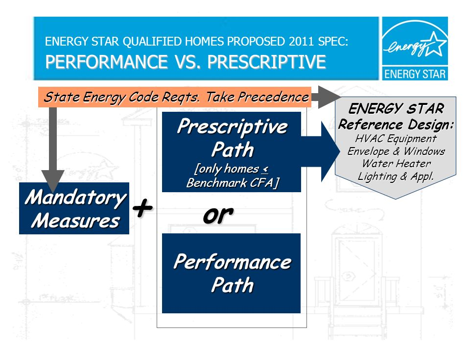 PERFORMANCE VS. PRESCRIPTIVE ENERGY STAR QUALIFIED HOMES PROPOSED 2011 SPEC: PERFORMANCE VS.