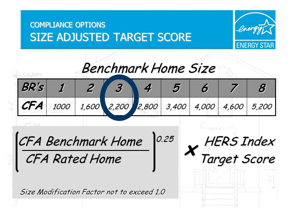 Size Modification Factor not to exceed 1.0 Size Modification Factor not to exceed 1.0 Benchmark Home Size CFA Benchmark Home 0.25 HERS Index CFA Benchmark Home 0.25 HERS Index CFA Rated Home Target Score CFA Rated Home Target Score COMPLIANCE OPTIONS SIZE ADJUSTED TARGET SCORE BRs 12345678 CFA 10001,6002,2002,8003,4004,0004,6005,200 x