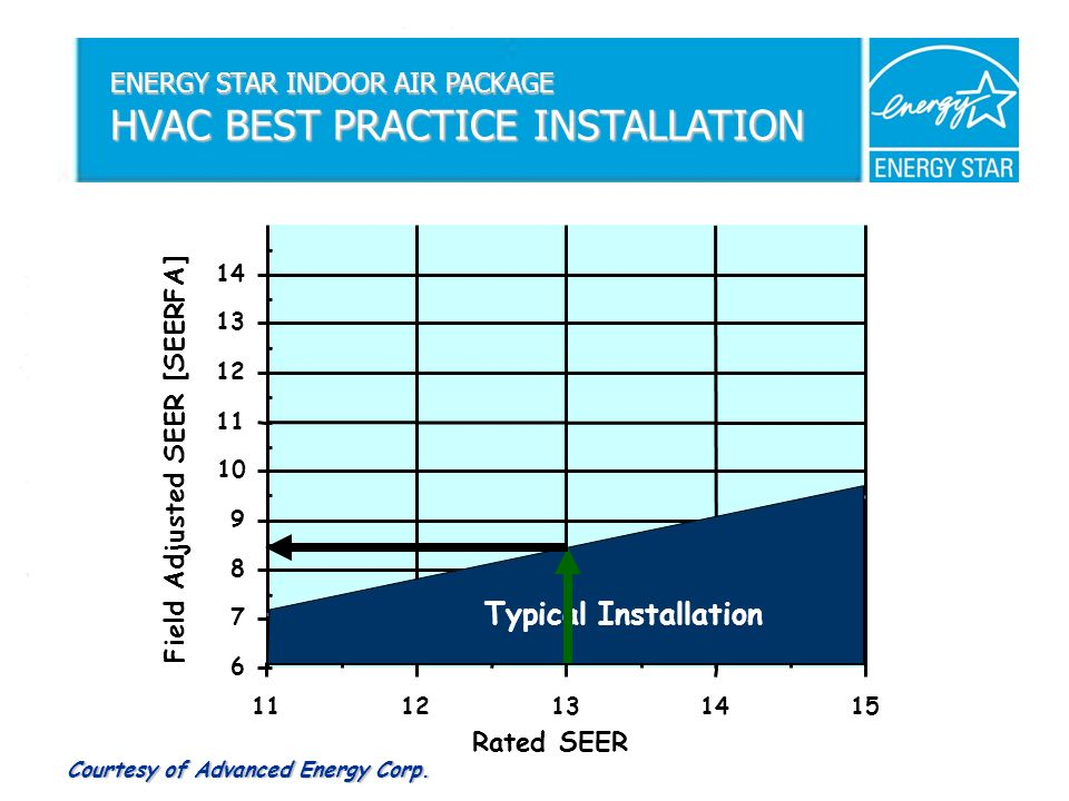 6 7 8 9 10 11 12 13 14 1112131415 Rated SEER Typical Installation ENERGY STAR INDOOR AIR PACKAGE HVAC BEST PRACTICE INSTALLATION Field Adjusted SEER [SEERFA] Courtesy of Advanced Energy Corp.