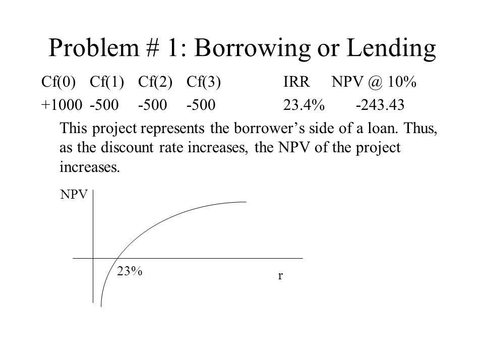 Problem # 1: Borrowing or Lending Cf(0) 10% % This project represents the borrowers side of a loan.