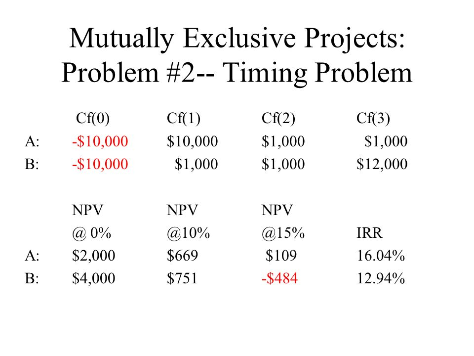 Mutually Exclusive Projects: Problem #2-- Timing Problem Cf(0)Cf(1)Cf(2)Cf(3) A:-$10,000$10,000$1,000 $1,000 B:-$10,000 $1,000$1,000$12,000 NPVNPVNPV @ 0%@10%@15%IRR A:$2,000$669 $10916.04% B:$4,000$751-$48412.94%