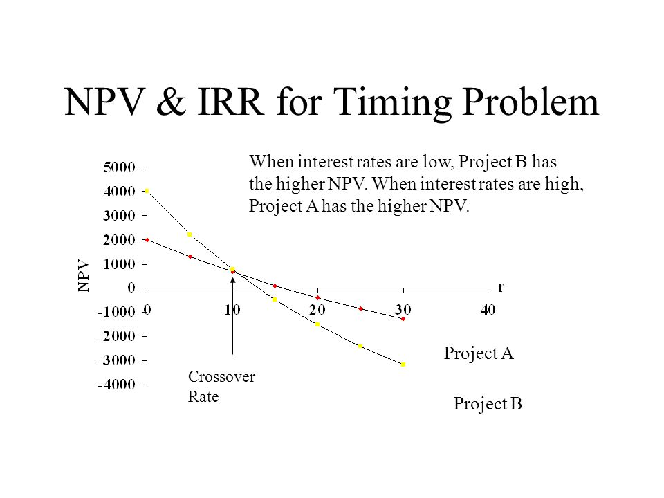NPV & IRR for Timing Problem When interest rates are low, Project B has the higher NPV.