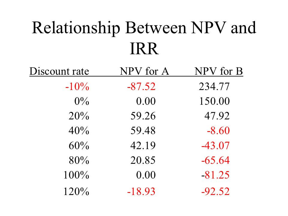 Relationship Between NPV and IRR Discount rate NPV for A NPV for B -10% % % % % % % %