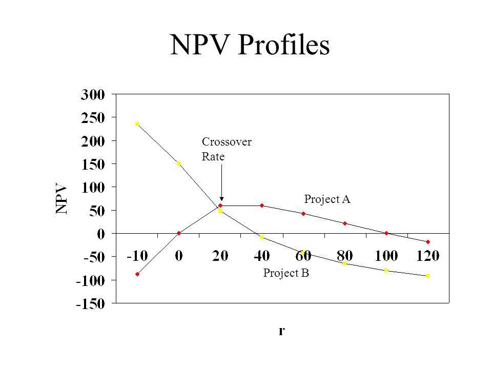 NPV Profiles Project A Project B Crossover Rate