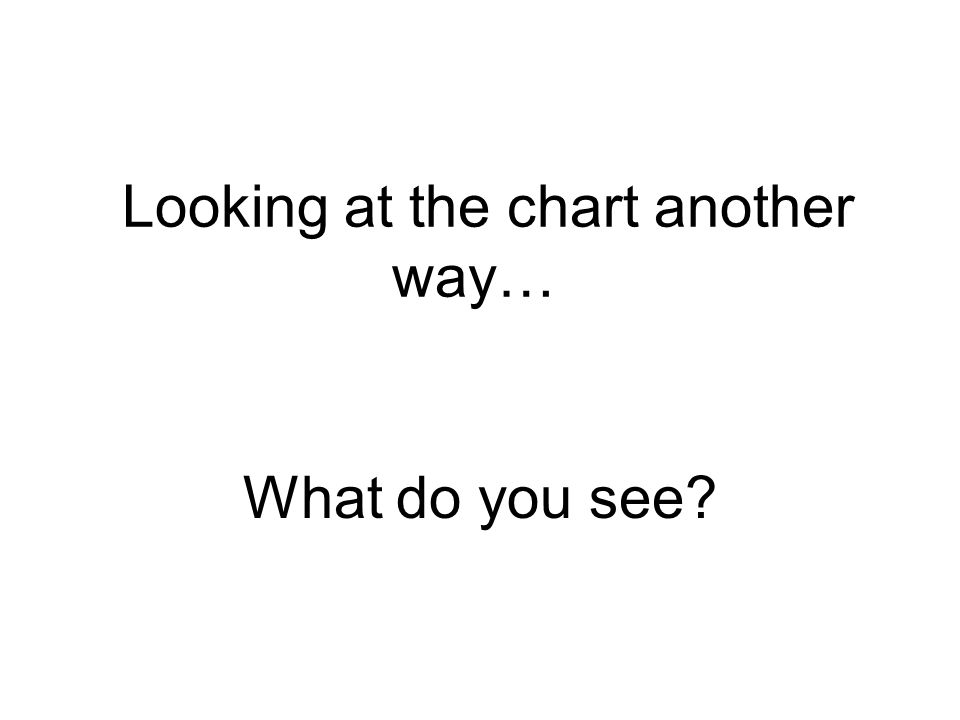 Looking at the chart another way… What do you see?