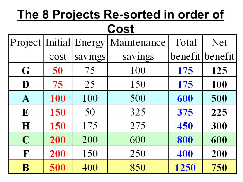 The 8 Projects Re-sorted in order of Cost