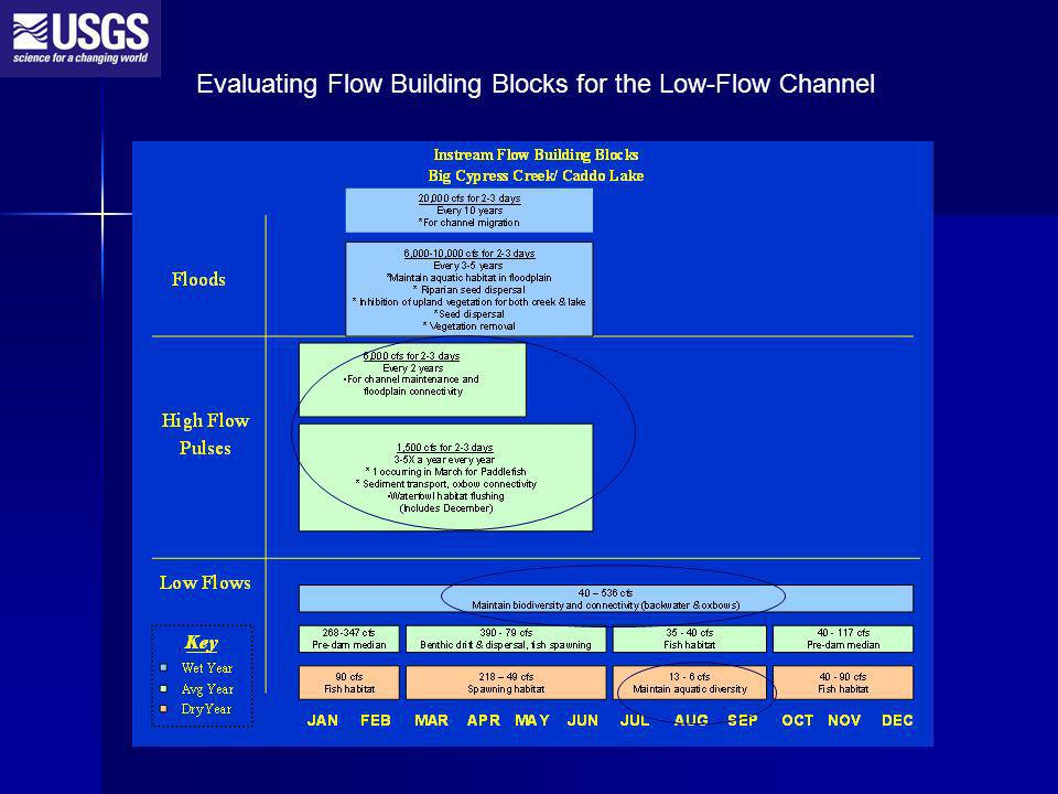 Evaluating Flow Building Blocks for the Low-Flow Channel
