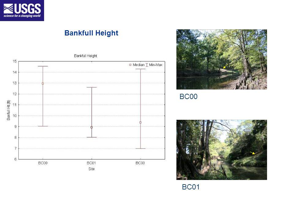 BC00 BC01 Bankfull Height