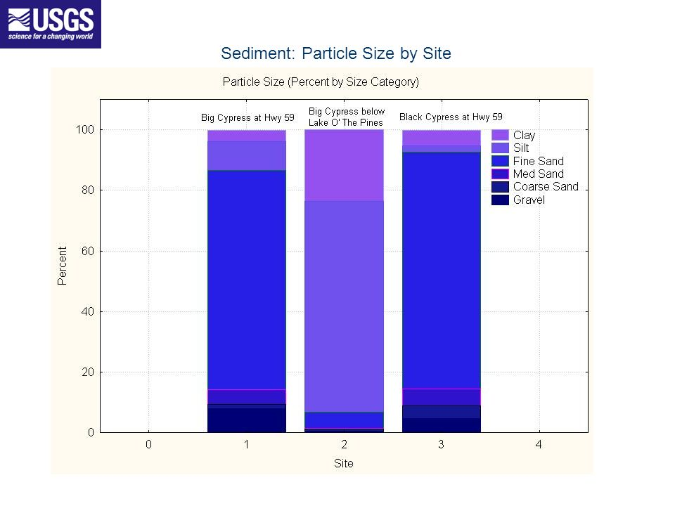 Sediment: Particle Size by Site