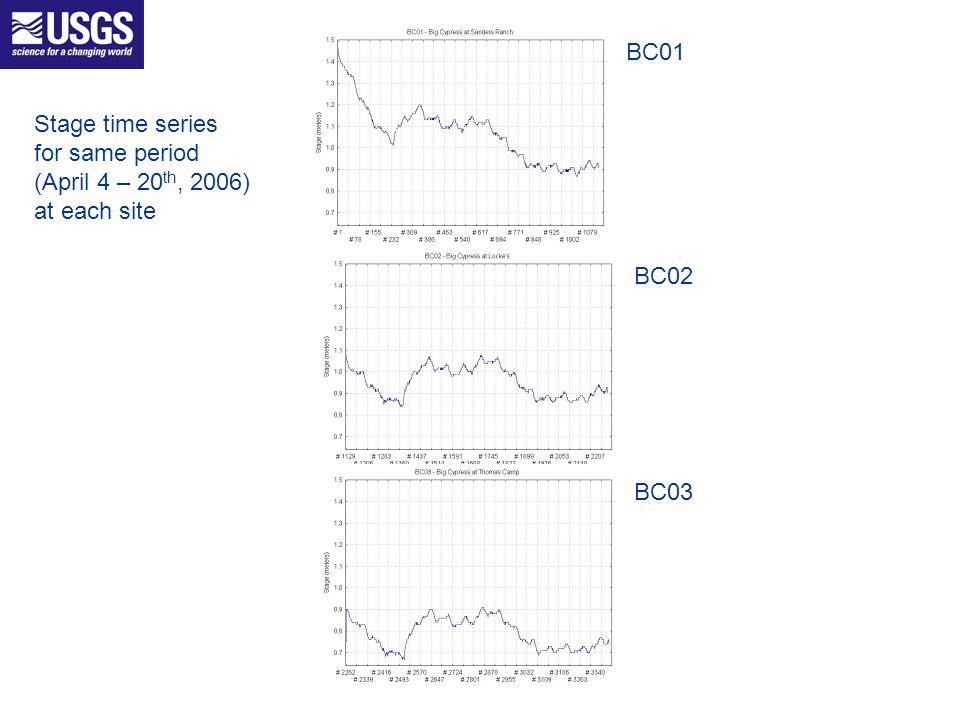 Stage time series for same period (April 4 – 20 th, 2006) at each site BC01 BC02 BC03