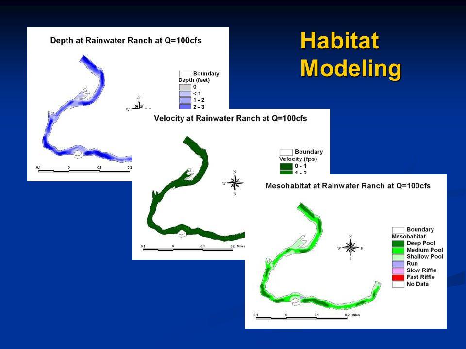 Habitat Modeling