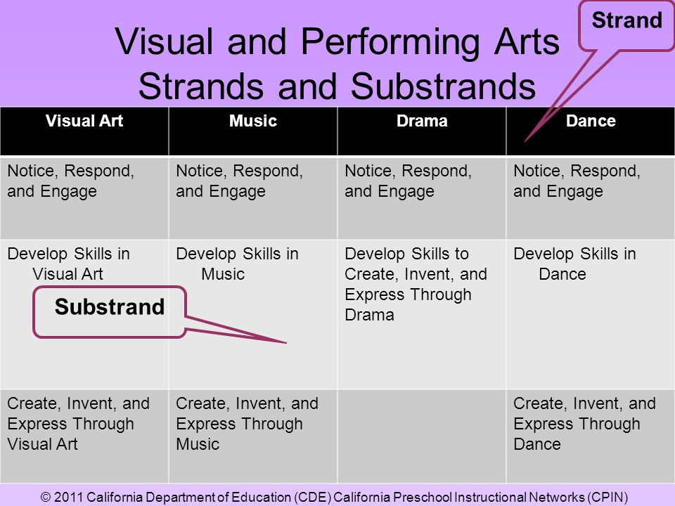 Visual and Performing Arts Strands and Substrands Visual ArtMusicDramaDance Notice, Respond, and Engage Develop Skills in Visual Art Develop Skills in Music Develop Skills to Create, Invent, and Express Through Drama Develop Skills in Dance Create, Invent, and Express Through Visual Art Create, Invent, and Express Through Music Create, Invent, and Express Through Dance Strand Substrand © 2011 California Department of Education (CDE) California Preschool Instructional Networks (CPIN)